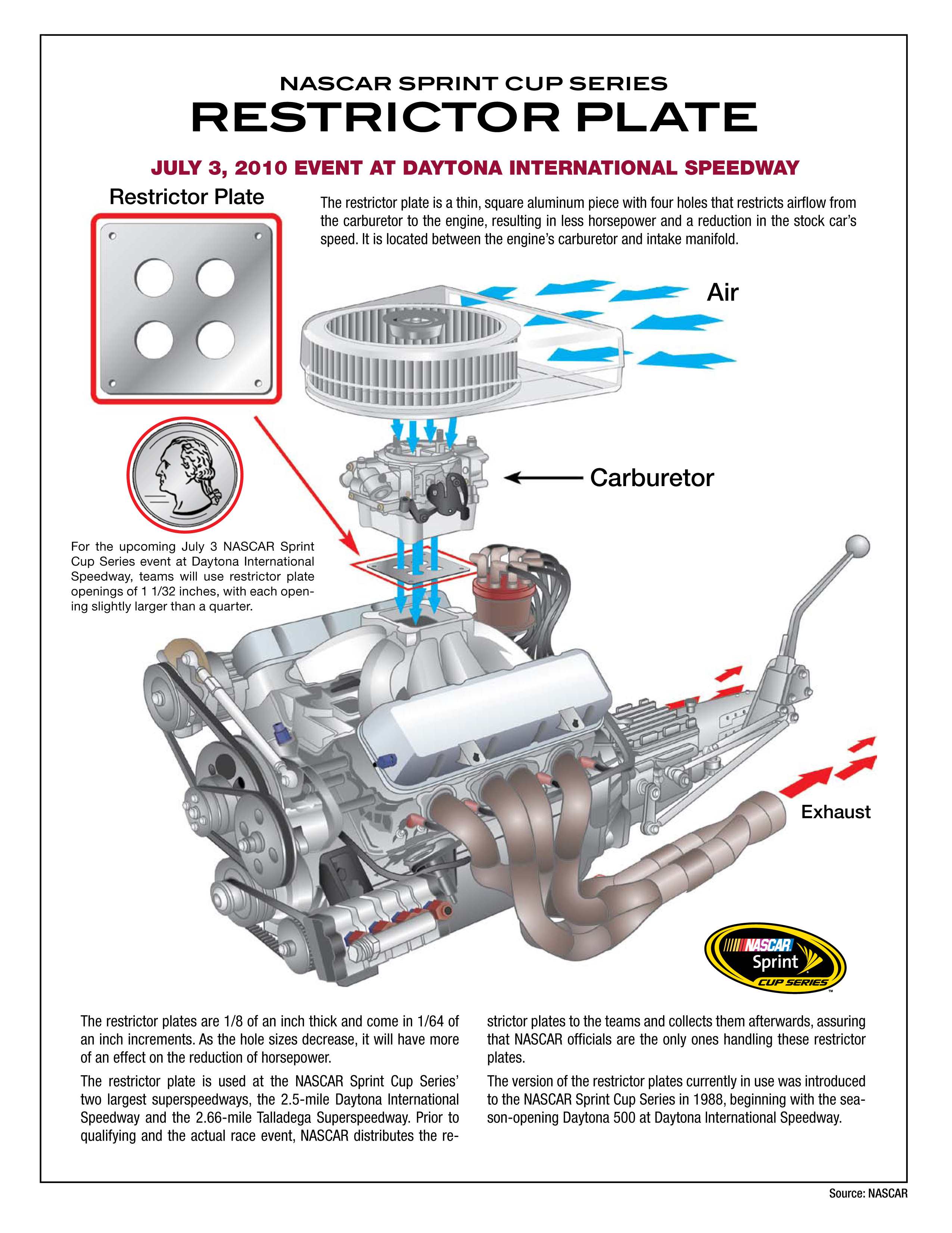 Nascar Announces Change In Carburetor Restrictor Plate Openings Citroen Transmission Diagrams